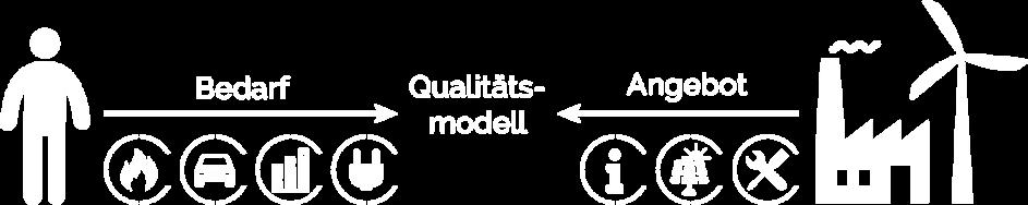 EWA_Grafik_Qualitaetsmodell_weiß2